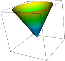shows the field on the surface of a cone