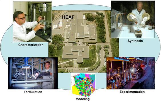 CollageofHEAFshowingcharacterization,synthesis,formulation,modelingandexperimentationdonewithinthefacility